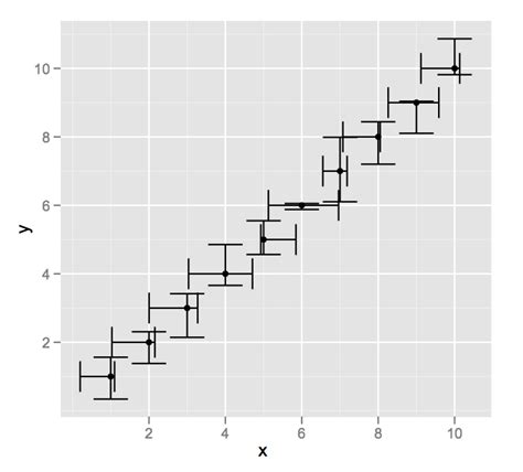 r - ggplot2 : Adding two errorbars to each point in
