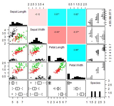 r - Scatterplots with density and correlations - Stack