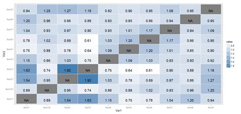 Plot of a correlation matrix in R like in Excel example