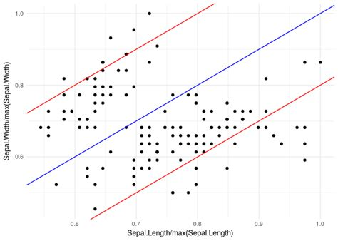 r - ggplot scatterplot and lines - Stack Overflow