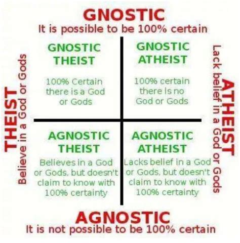What Is the Definition of Atheist, Agnostic, and Other