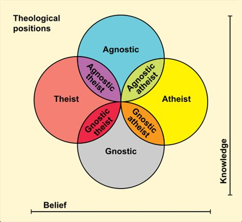 Difference Between Agnostic and Gnostic